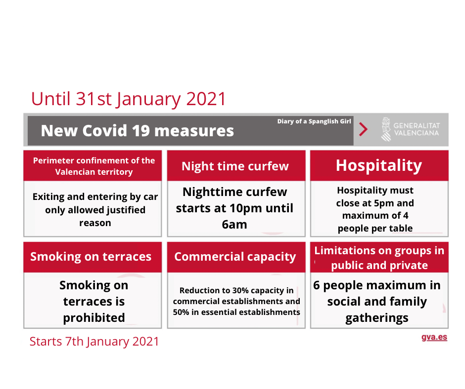 Covid 19  measures in the vakencian community January 7th until 31st January